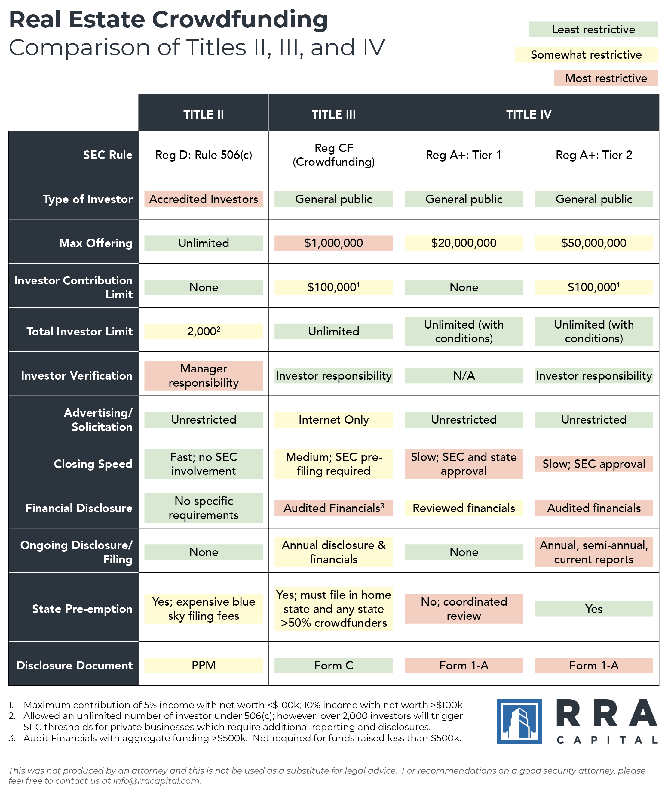 Real Estate Crowdfunding Comparison - Titles II, III, and IV by RRA Capital