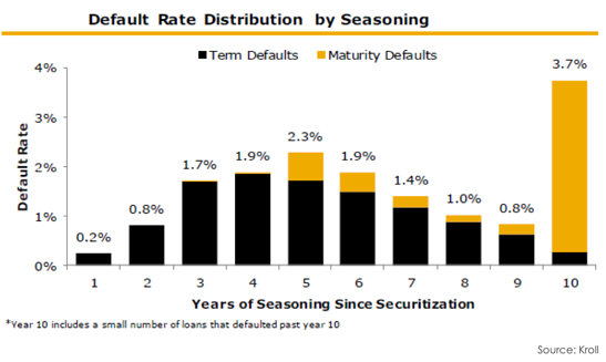 Default Rate Distribution