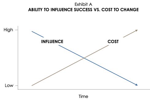 Influence Cost Chart v2